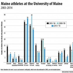 UMaine coaches, athletes interact with fifth-graders
