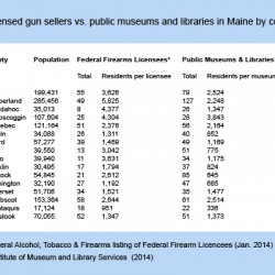 Museums and libraries outnumber gun stores in every Maine county except Aroostook
