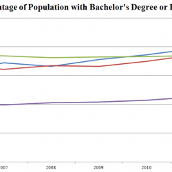 US college grads get older, shift workplace trends