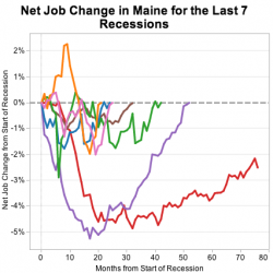 Is Maine's economy recovering? What the statistics tell us