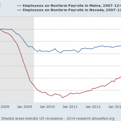 Congratulations, governor: Maine's economy is still barely growing, despite employment gains