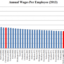 Maine's Low Wages