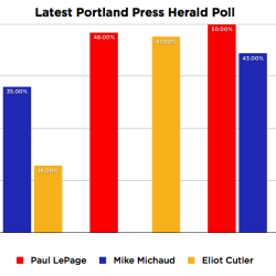 Why an independent rep favors Democrat Michaud in the 2014 race for Maine governor