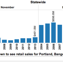 Midcoast retail sales up 2 percent in 2011