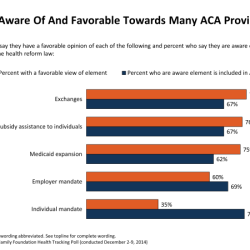 Americans generally favor Medicaid expansion, but less so at home