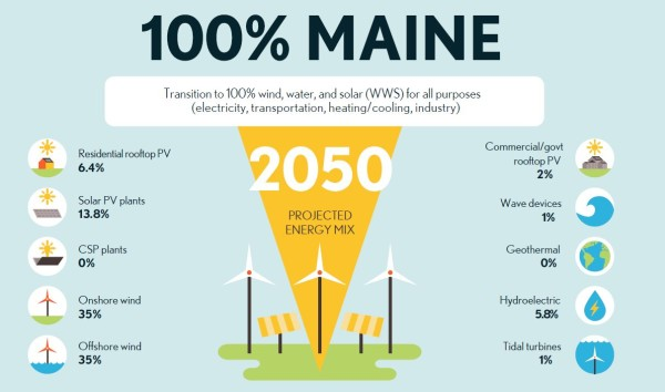 Actor Mark Ruffalo's The Solutions Project produced this infographic showing how the organization believed Maine could become reliant on renewable energy sources by 2050.