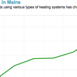 Home heating likely to see big changes