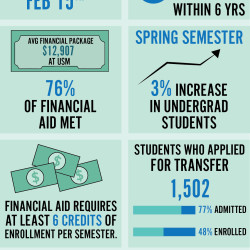 Take care to avoid student aid scams