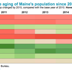 Only 2 Maine counties had fewer deaths than births in 2015