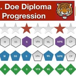 A chart for a diploma, re-imagined by Matt Drewette-Card, curriculum coordinator for AOS 94 in Dexter.