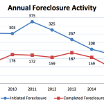 Home foreclosure starts at state-chartered banks continued to drop below 2008 levels last year, dropping to less than half the number started in 2011, when foreclosures peaked.