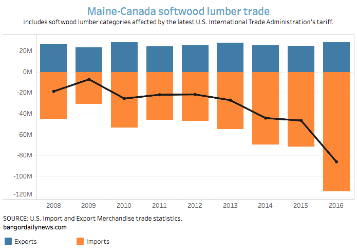 A lot more Canadian lumber came into Maine last year