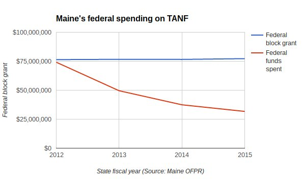 As of June 30, 2015, Maine had built up a $110 million balance in its Temporary Assistance for Needy Families program after spending progressively less on benefits since 2012.